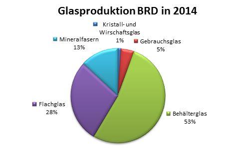 Glasproduktion BRD